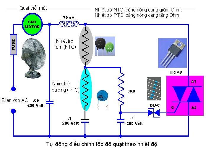 Điều khiển quạt tản nhiệt tự động
