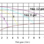 Có bao nhiêu loại bình ắc quy và chúng làm việc như thế nào?
