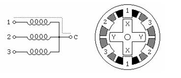 Phân loại động cơ bước thường dùng trong máy móc
