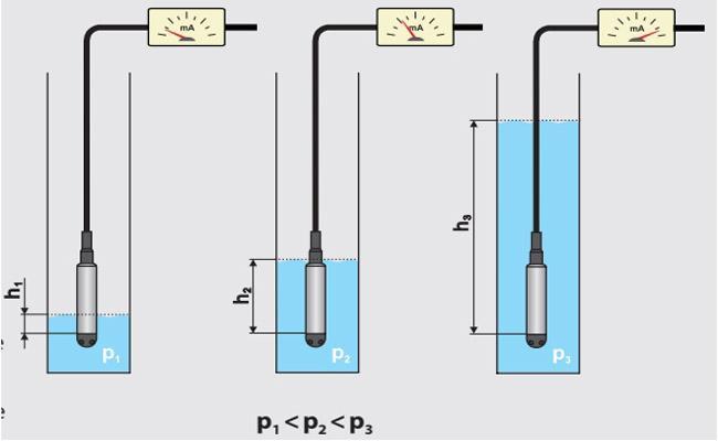 Các phương pháp đo mức nước, dầu, chất lỏng...